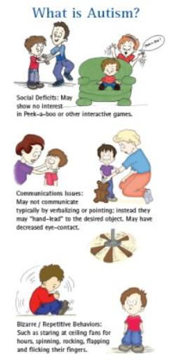 Learning disorders types adults